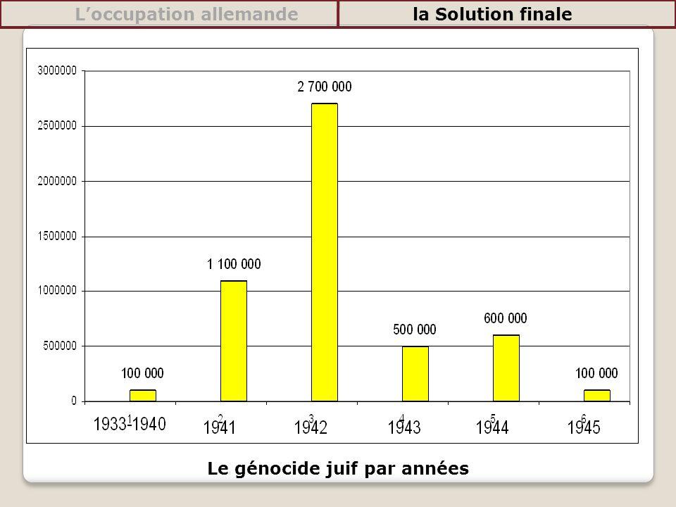 Le génocide juif par années