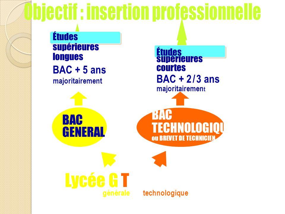 Lycée G T Objectif : insertion professionnelle BAC BAC TECHNOLOGIQUE