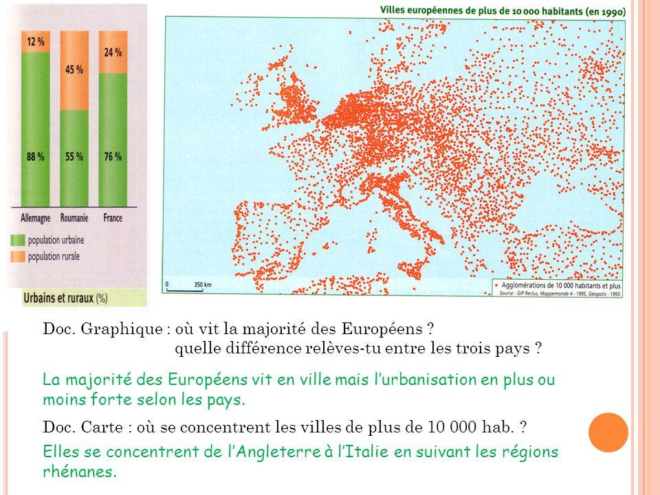 Doc. Graphique : où vit la majorité des Européens