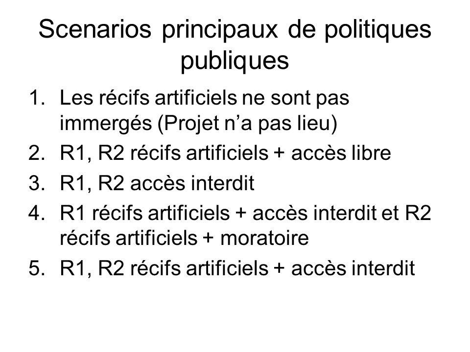 Scenarios principaux de politiques publiques