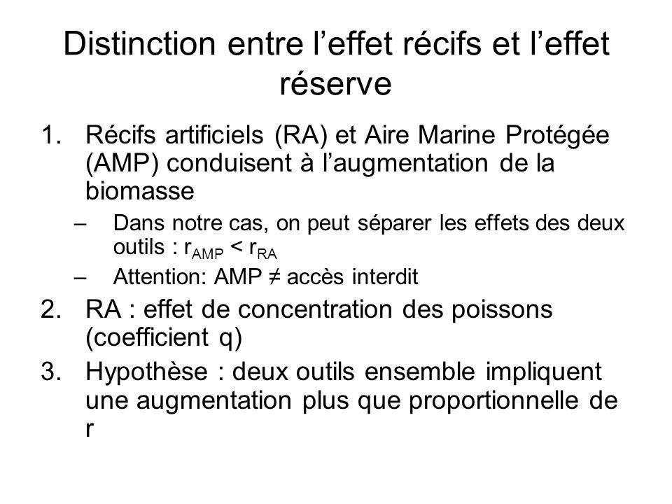 Distinction entre l'effet récifs et l'effet réserve