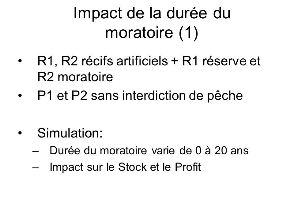 Impact de la durée du moratoire (1)