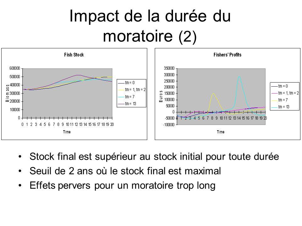 Impact de la durée du moratoire (2)