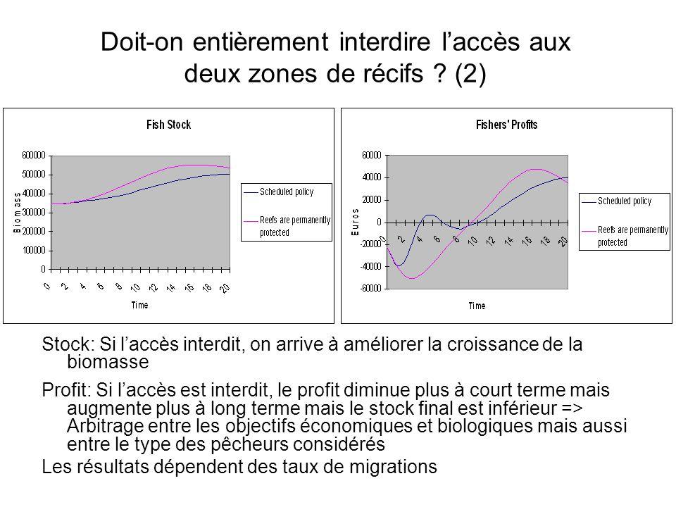 Doit-on entièrement interdire l'accès aux deux zones de récifs (2)