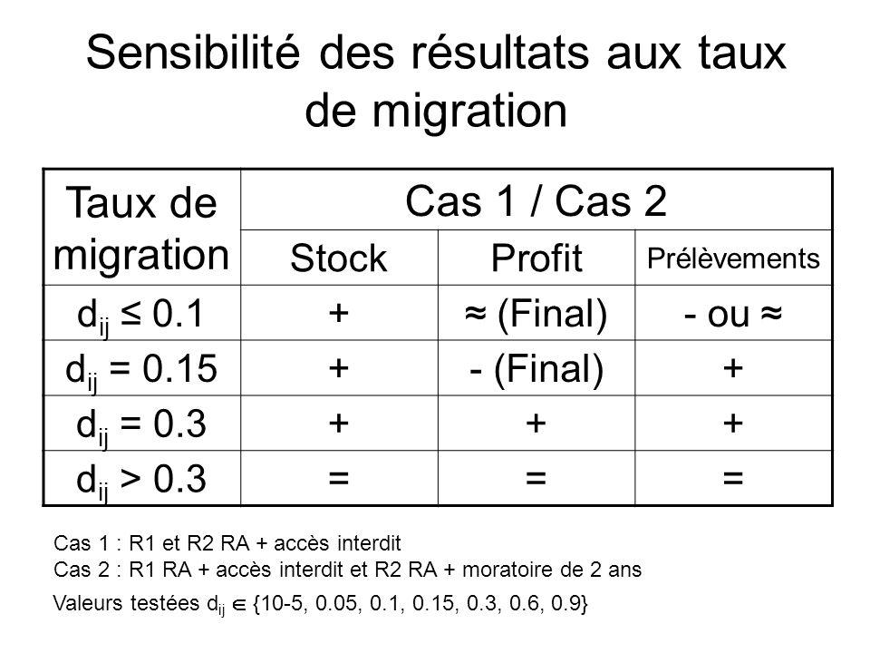 Sensibilité des résultats aux taux de migration