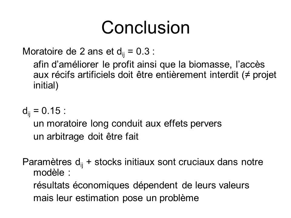 Conclusion Moratoire de 2 ans et dij = 0.3 :