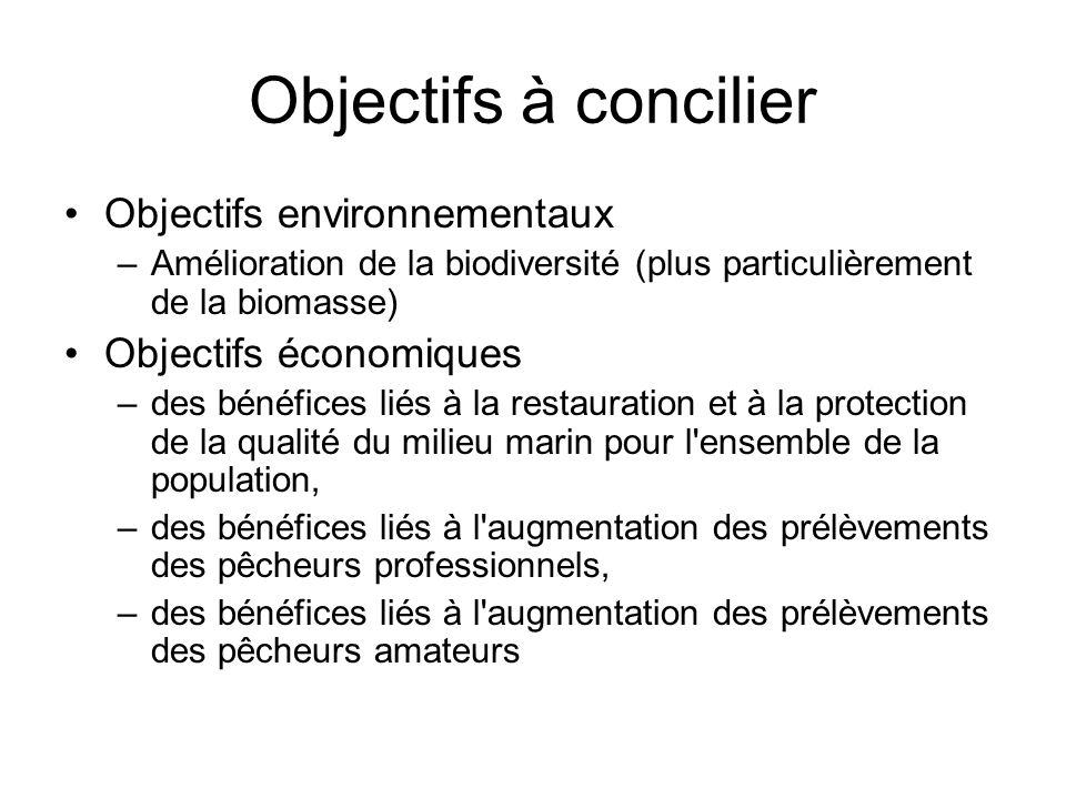 Objectifs à concilier Objectifs environnementaux Objectifs économiques