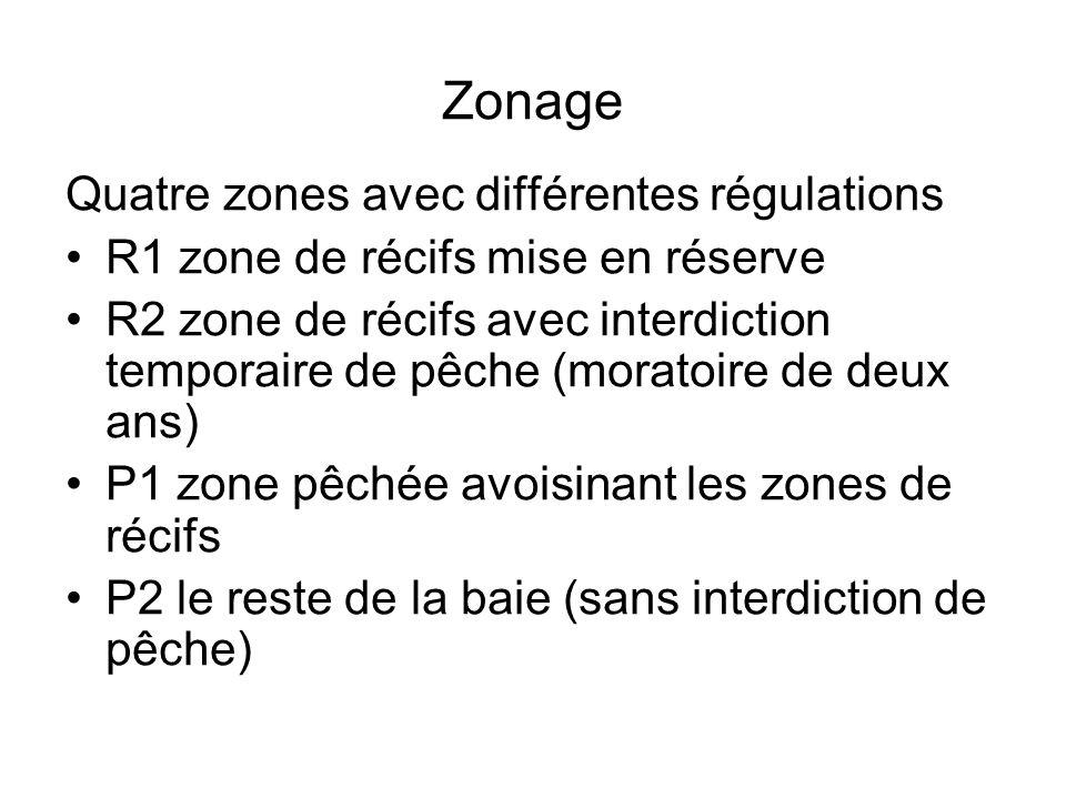 Zonage Quatre zones avec différentes régulations