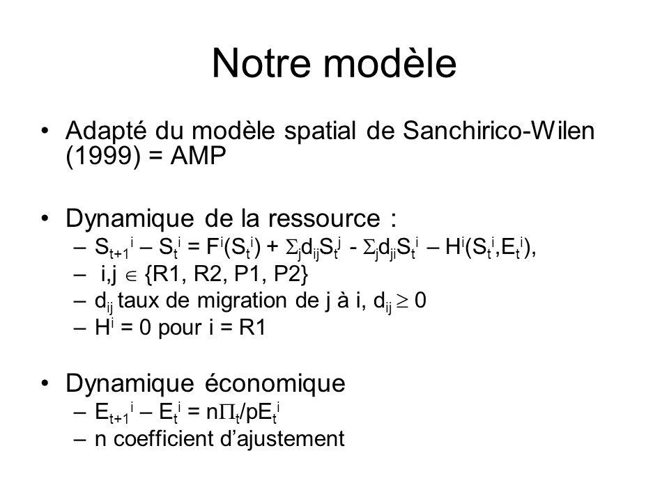 Notre modèle Adapté du modèle spatial de Sanchirico-Wilen (1999) = AMP