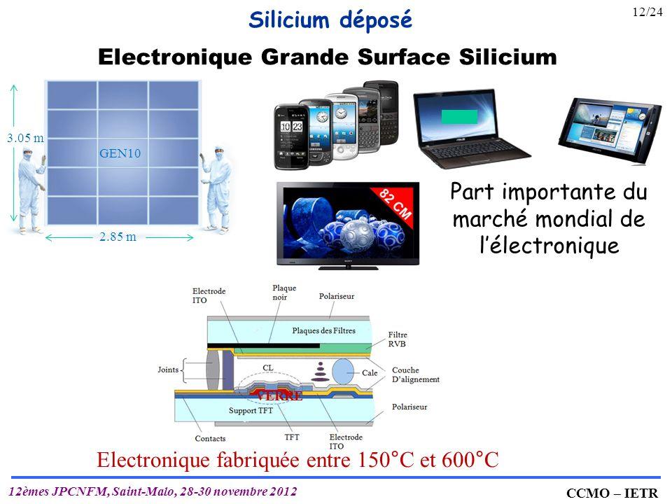 Part importante du marché mondial de l'électronique