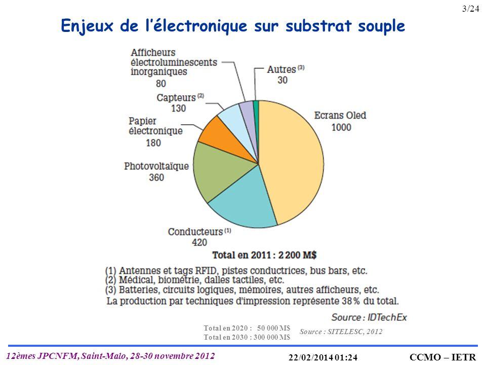 Enjeux de l'électronique sur substrat souple