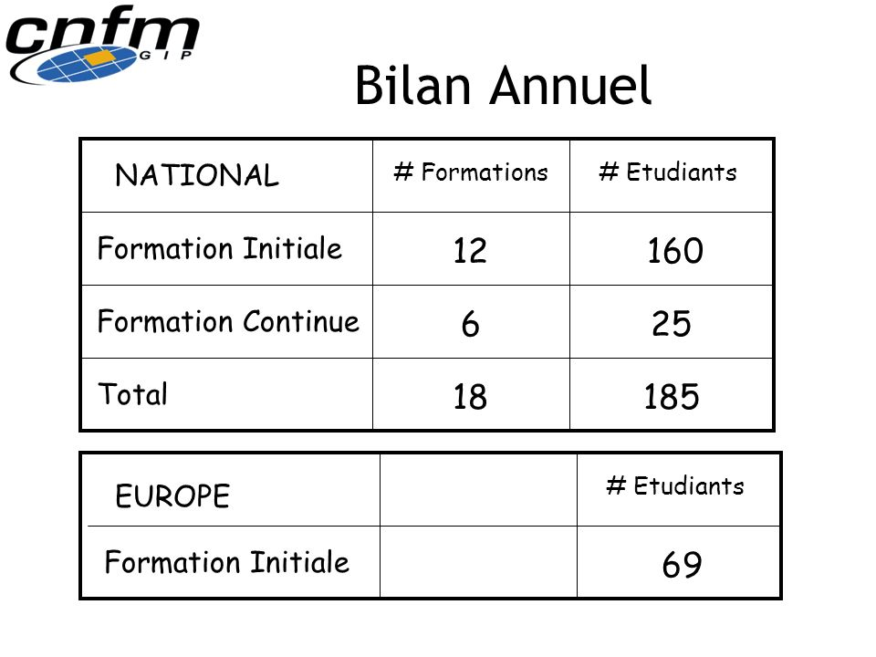 Bilan Annuel 12 160 6 25 18 185 69 NATIONAL Formation Initiale