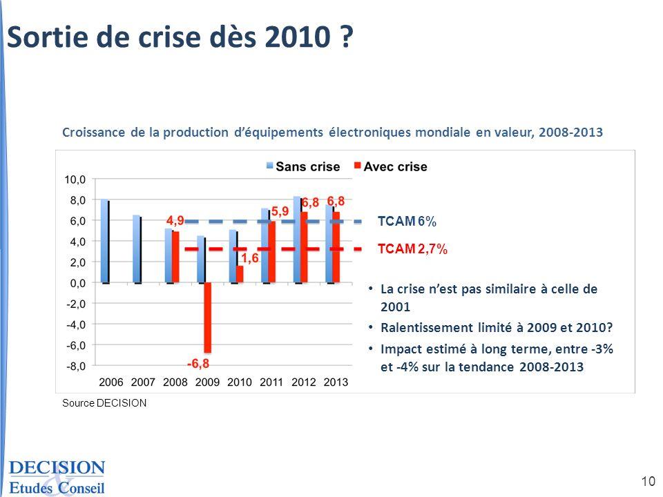 Sortie de crise dès 2010 Croissance de la production d'équipements électroniques mondiale en valeur, 2008-2013.
