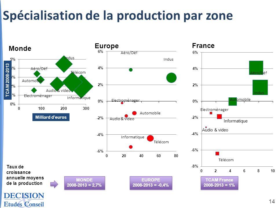 Spécialisation de la production par zone