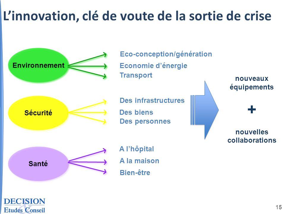 Eco-conception/génération nouvelles collaborations
