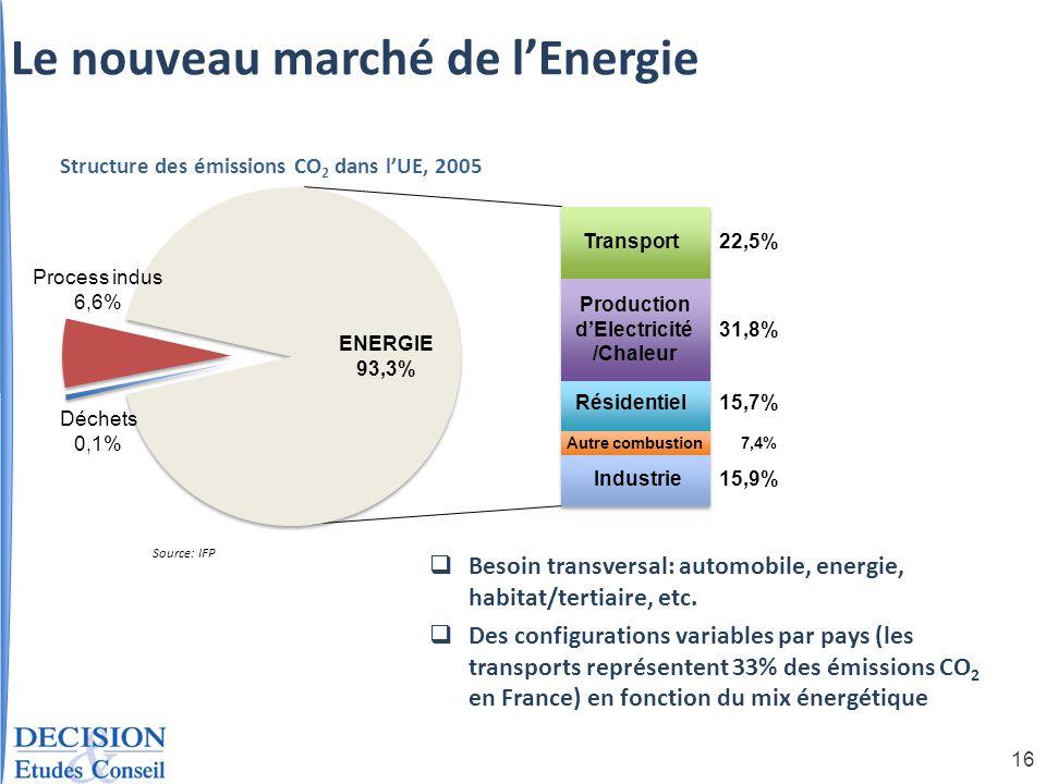 Production d'Electricité/Chaleur