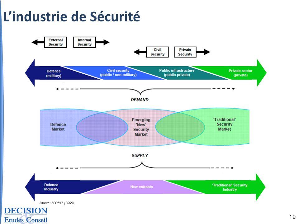 L'industrie de Sécurité