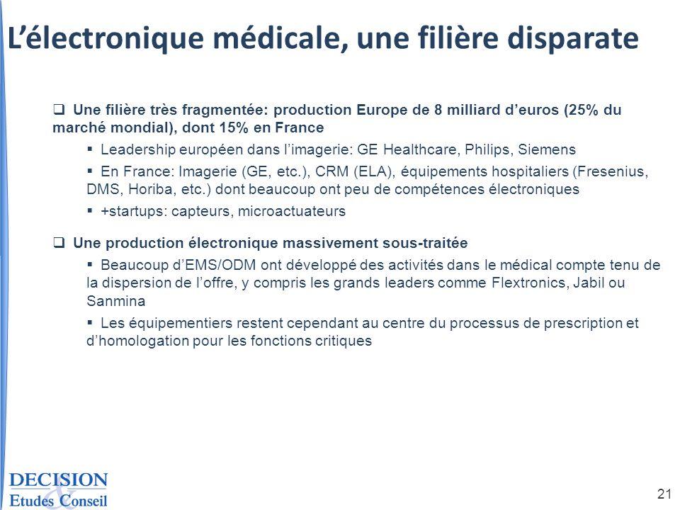 L'électronique médicale, une filière disparate