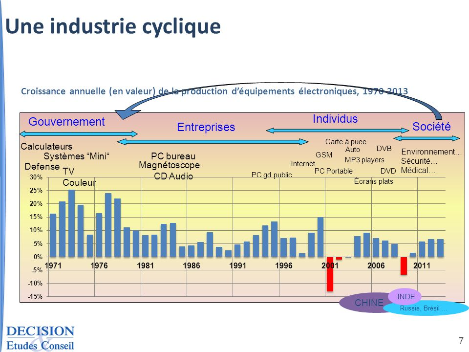 Une industrie cyclique