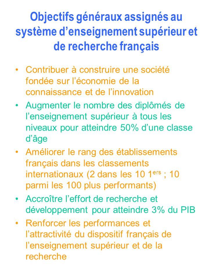 Objectifs généraux assignés au système d'enseignement supérieur et de recherche français