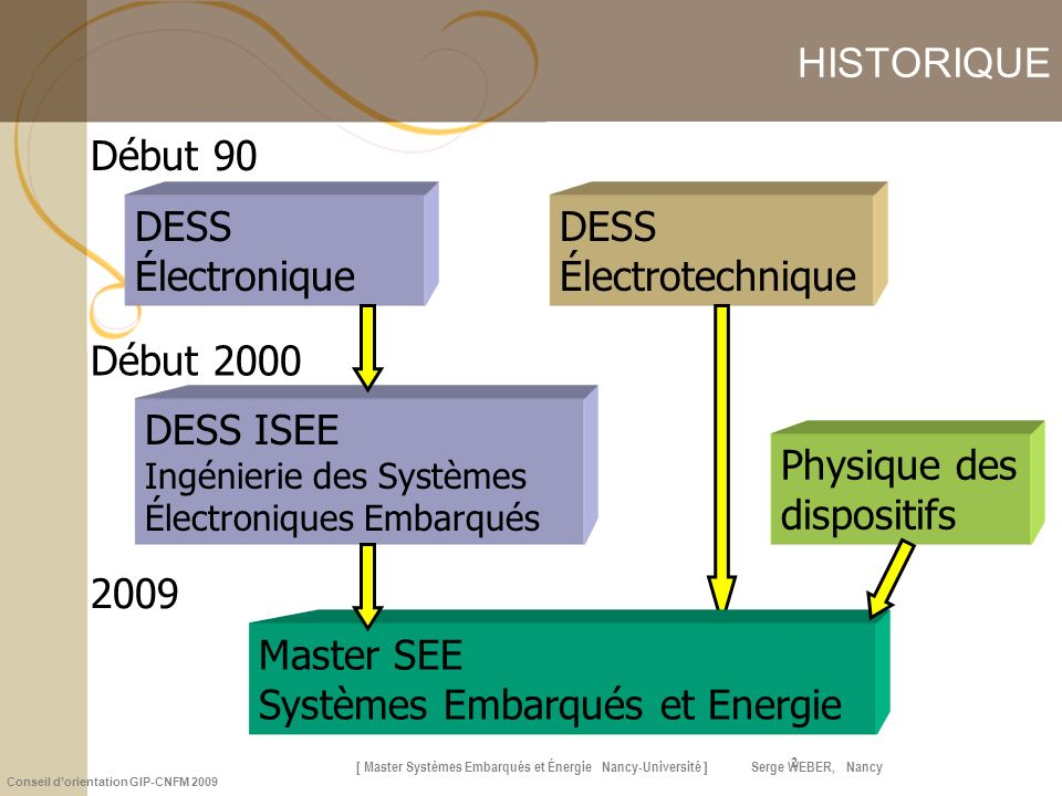 Systèmes Embarqués et Energie 2009 Physique des dispositifs