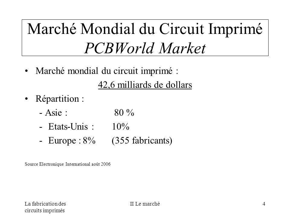 Marché Mondial du Circuit Imprimé PCBWorld Market