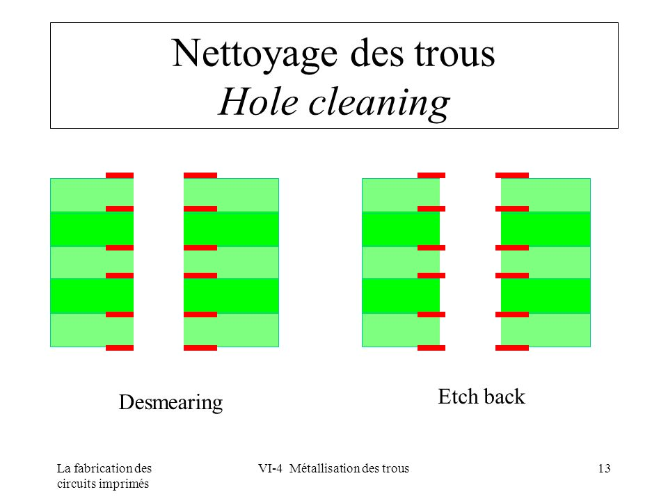 Nettoyage des trous Hole cleaning