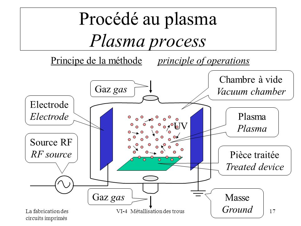 Procédé au plasma Plasma process