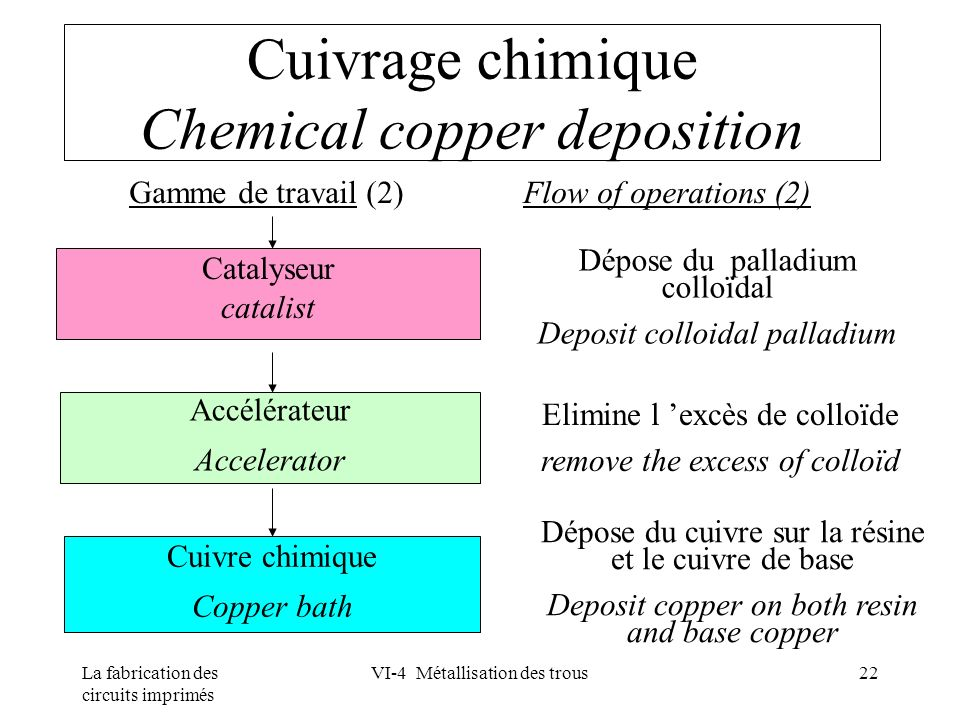 Cuivrage chimique Chemical copper deposition
