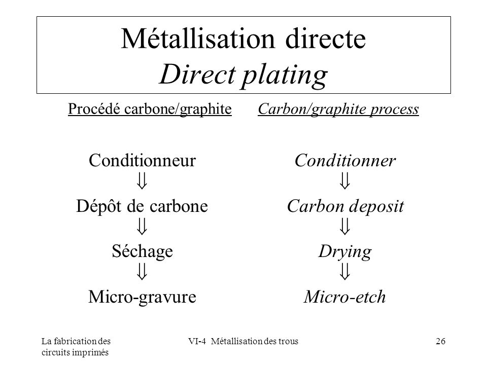 Métallisation directe Direct plating