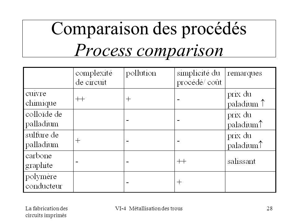 Comparaison des procédés Process comparison