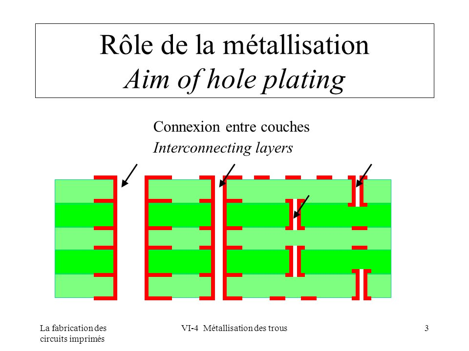 Rôle de la métallisation Aim of hole plating