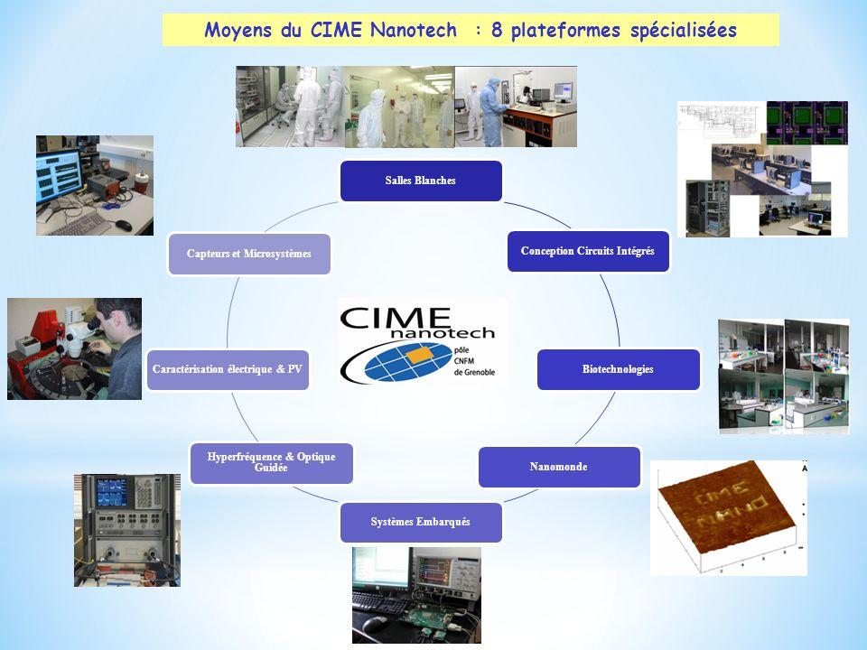 Moyens du CIME Nanotech : 8 plateformes spécialisées