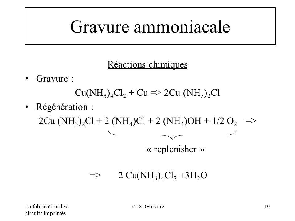 Gravure ammoniacale Réactions chimiques Gravure :