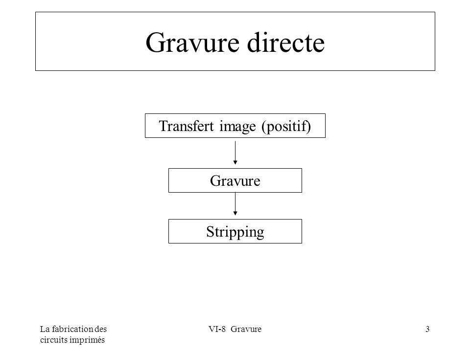 Transfert image (positif)