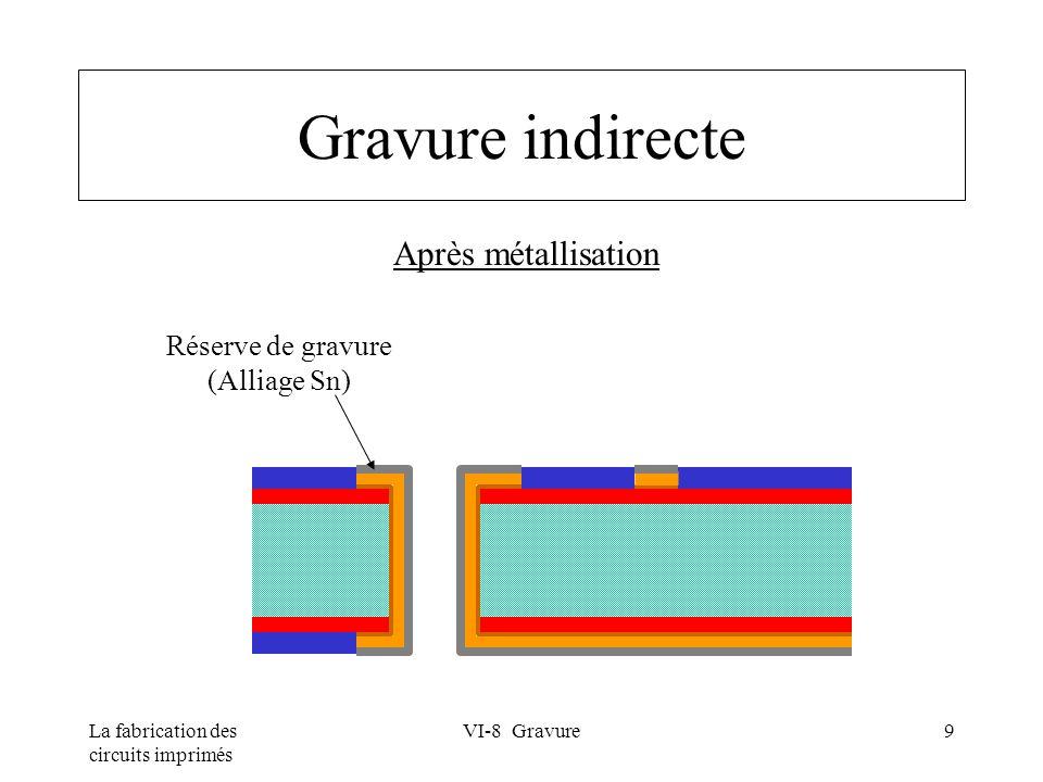 Gravure indirecte Après métallisation Réserve de gravure (Alliage Sn)