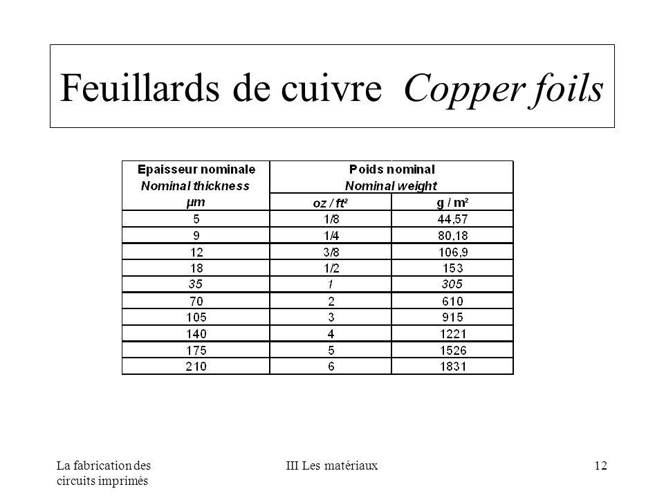 Feuillards de cuivre Copper foils