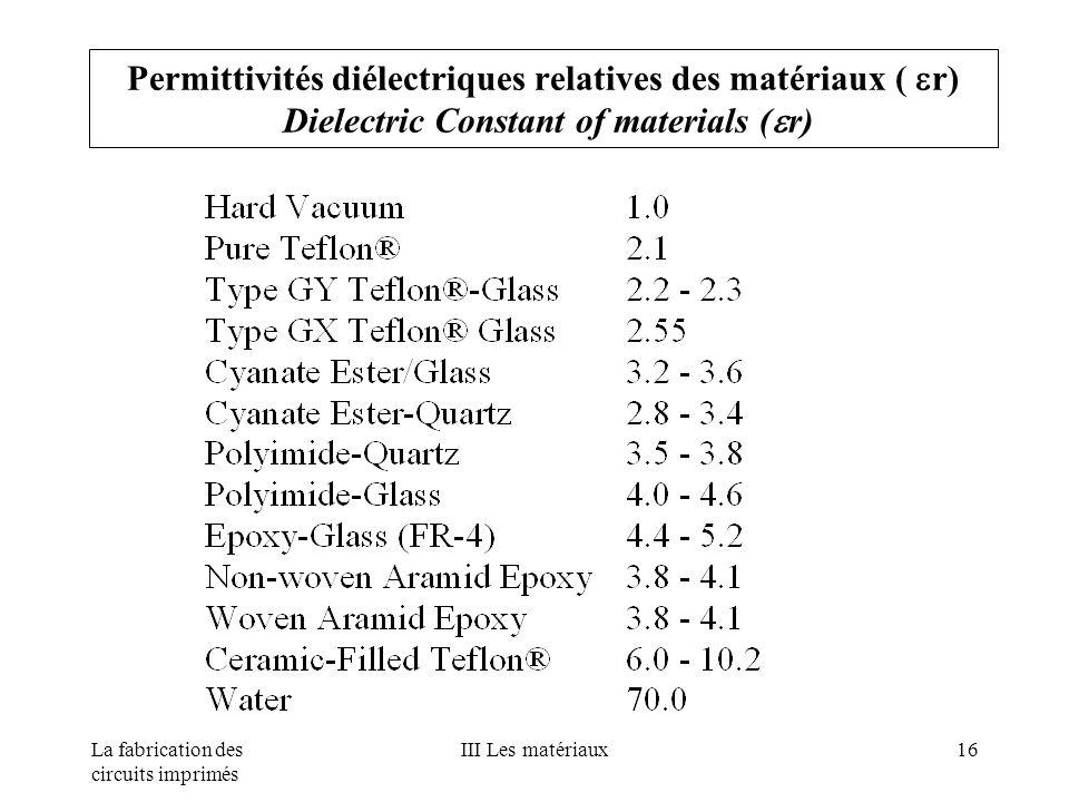 Permittivités diélectriques relatives des matériaux ( r) Dielectric Constant of materials (r)