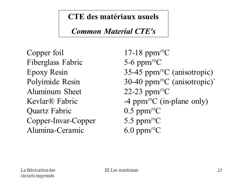 CTE des matériaux usuels