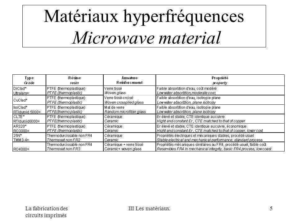 Matériaux hyperfréquences Microwave material