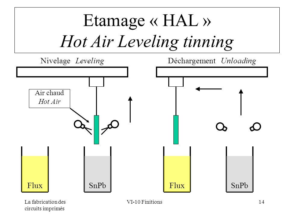 Etamage « HAL » Hot Air Leveling tinning