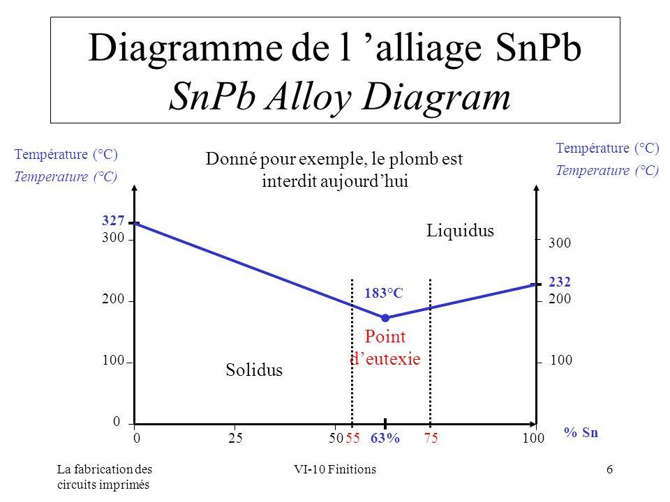 Diagramme de l 'alliage SnPb SnPb Alloy Diagram