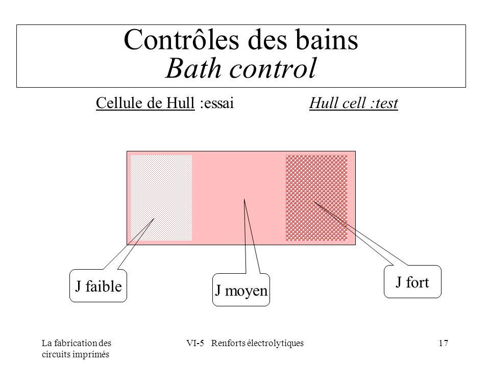 Contrôles des bains Bath control