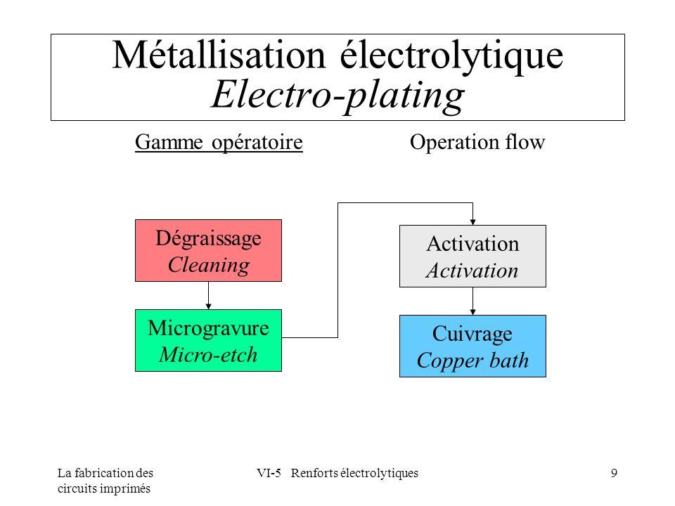 Métallisation électrolytique Electro-plating