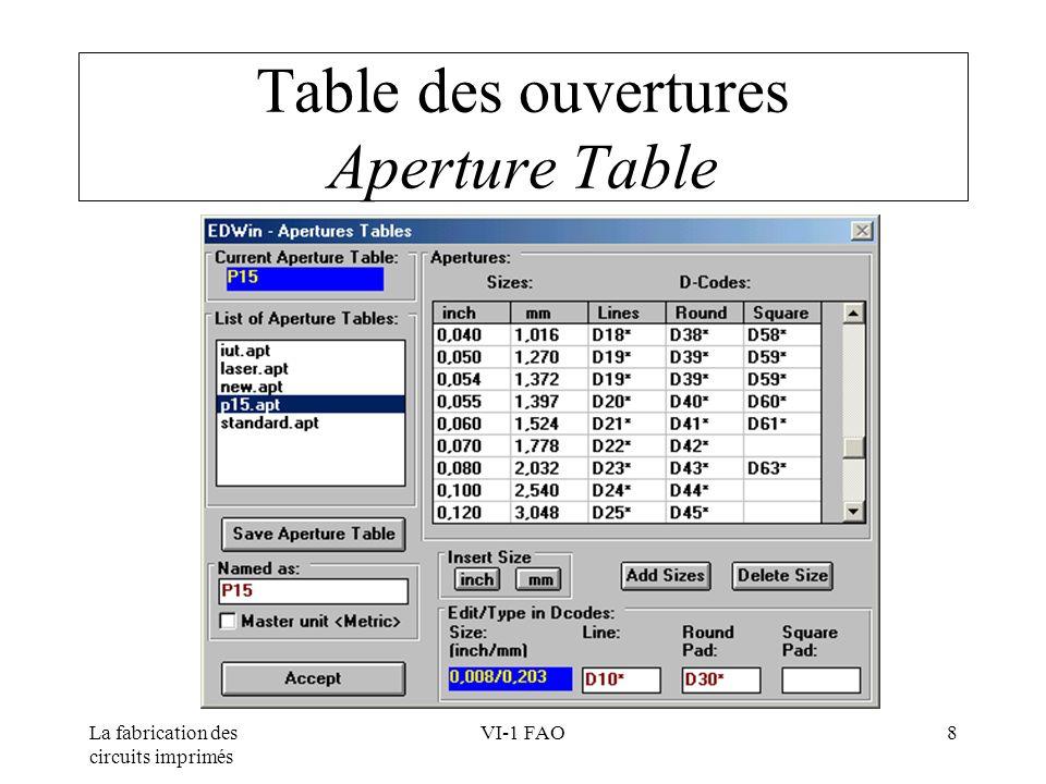 Table des ouvertures Aperture Table