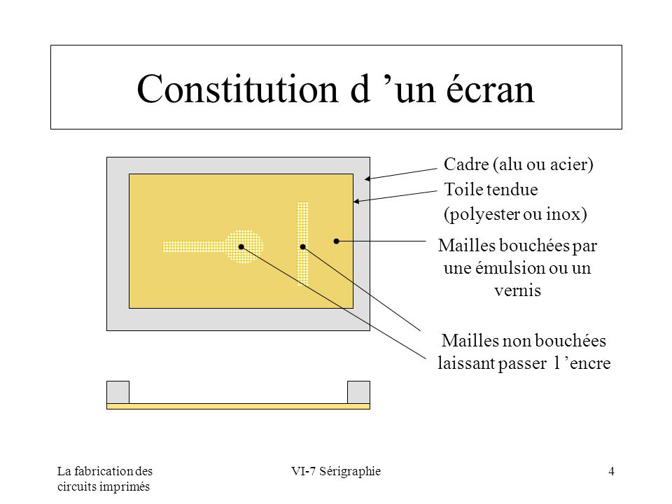 Constitution d 'un écran
