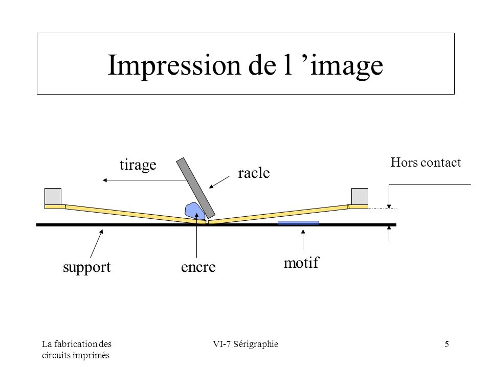 Impression de l 'image tirage racle motif support encre Hors contact
