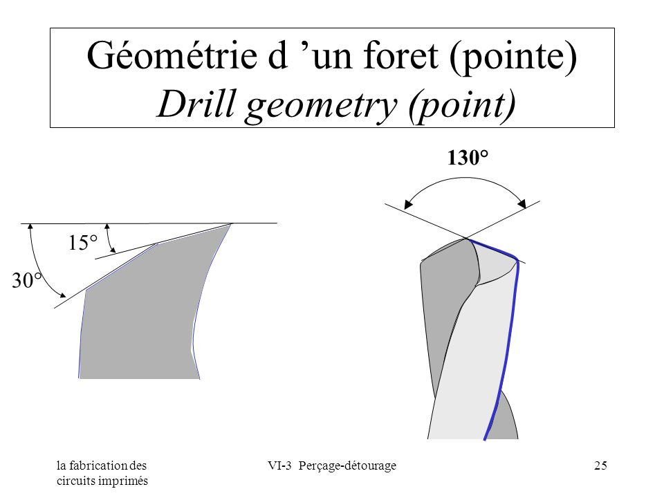 Géométrie d 'un foret (pointe) Drill geometry (point)