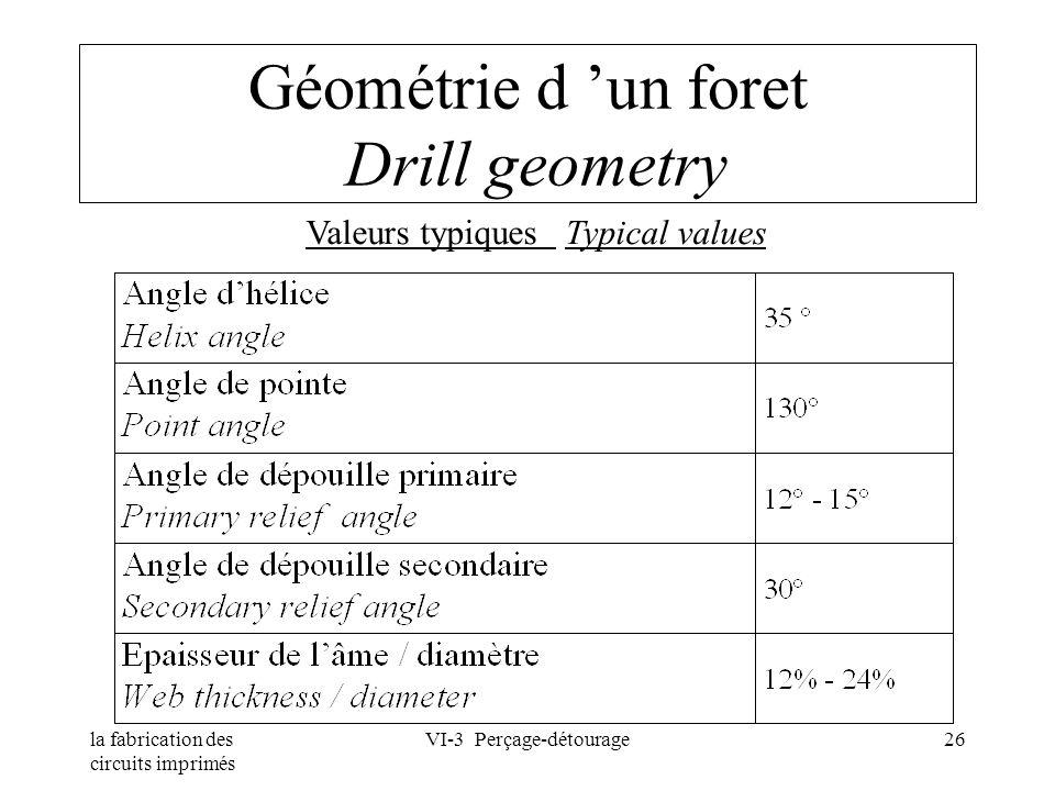 Géométrie d 'un foret Drill geometry