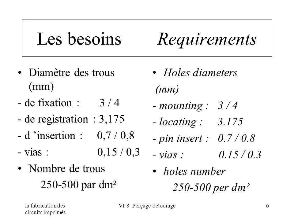Les besoins Requirements